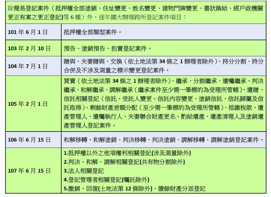 跨所登記案件項目