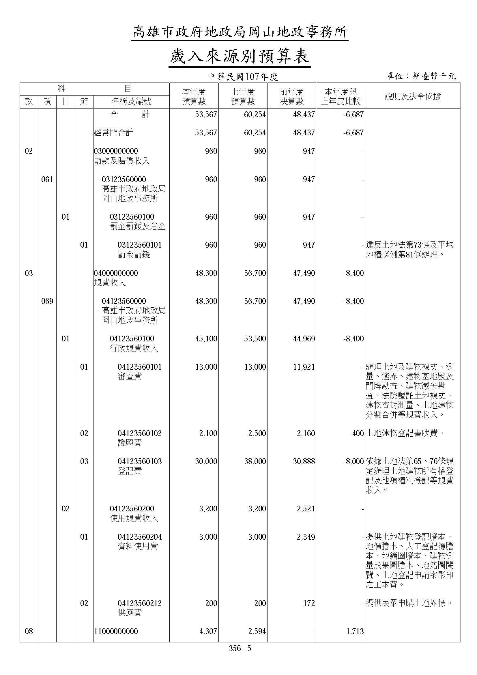 高雄市政府地政局岡山地政事務所107年歲入來源別算表
