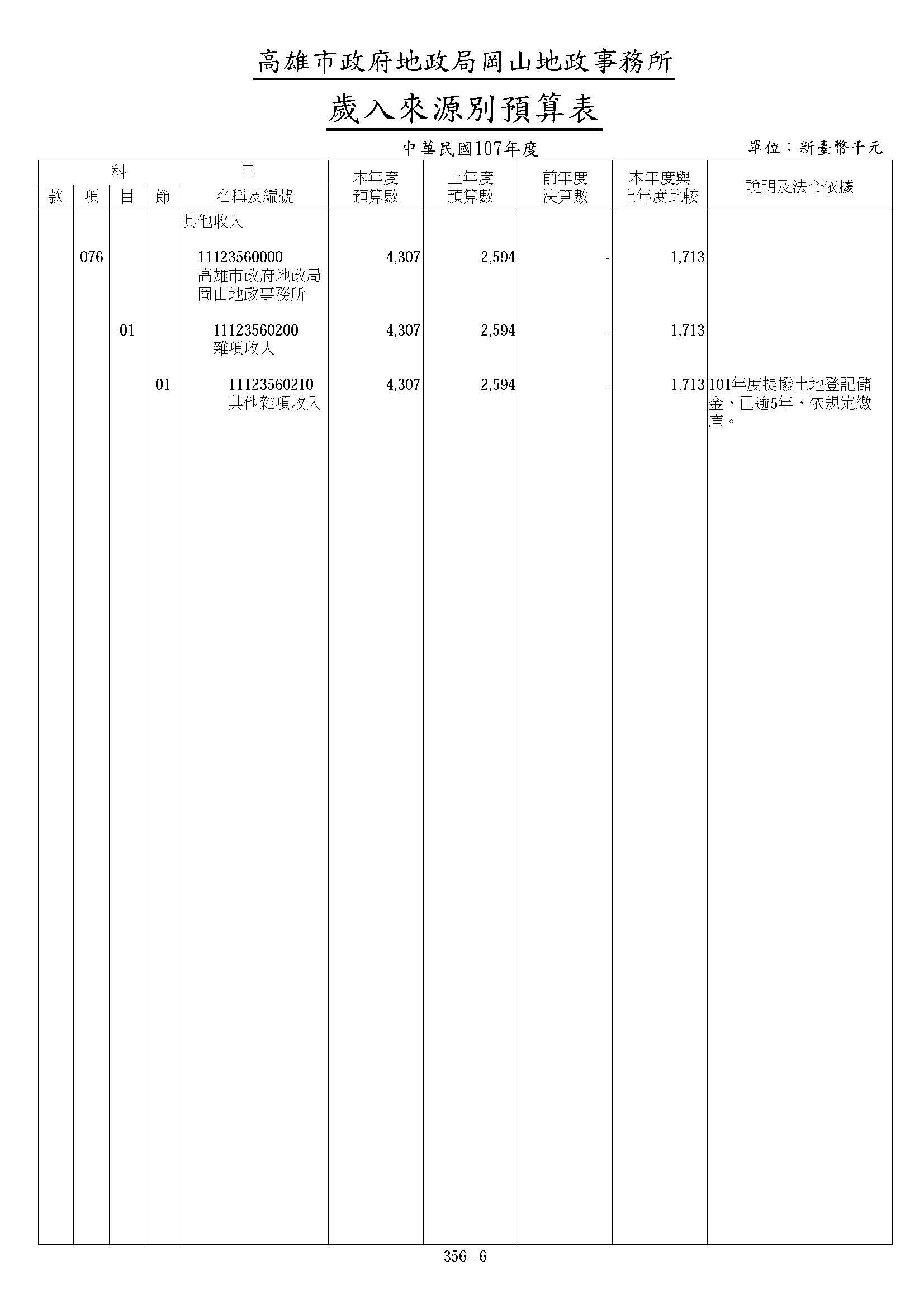 高雄市政府地政局岡山地政事務所107年歲入來源別算表下半部